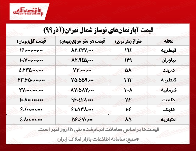 نوساز+شمال+تهران