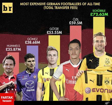گرانقیمت ترین بازیکنان آلمان (عکس)