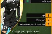 کرمانشاهی، مرد اول جدال نقشجهان