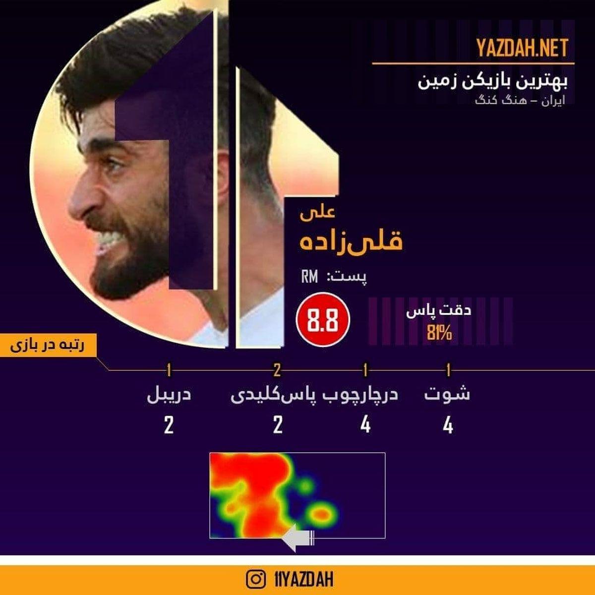 قلی زاده بهترین بازیکن ایران – هنگ کنگ