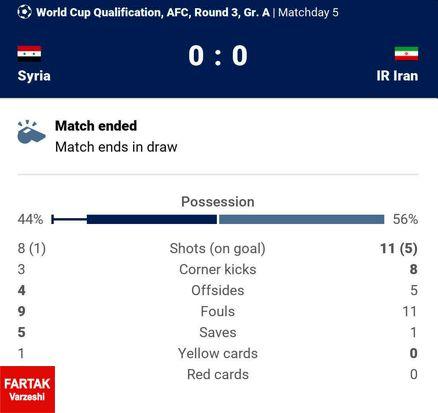 جدول نتایج موقعیت های دو تیم ایران و سوریه