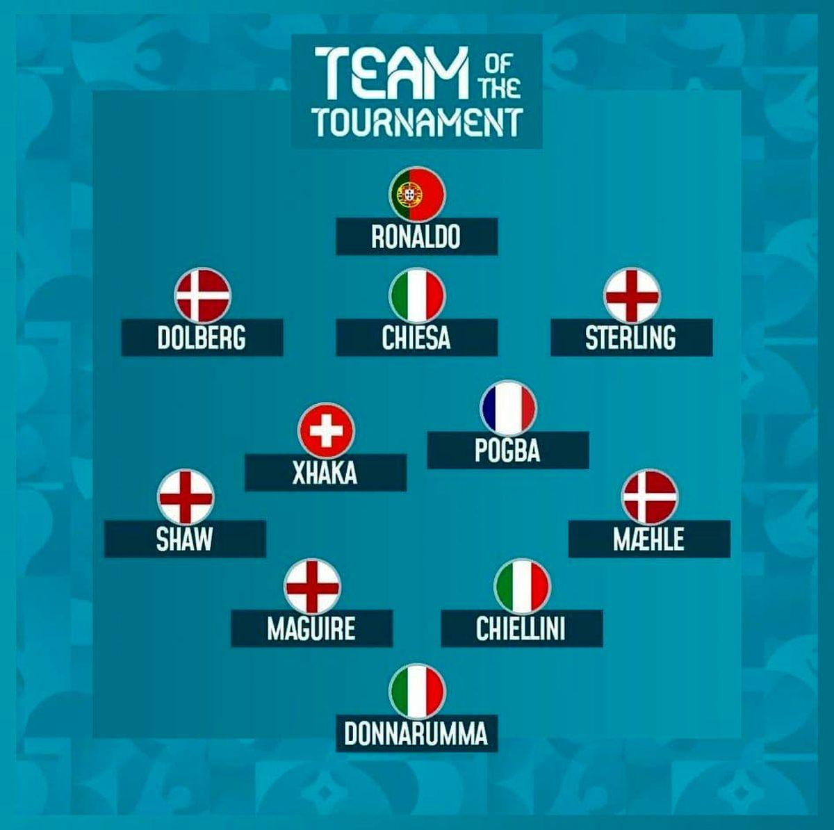 11 بازیکن منتخب یورو 2020 معرفی شدند