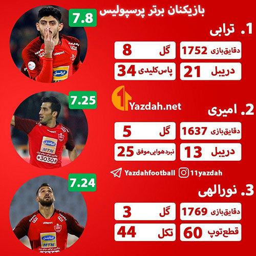 سه ستاره پرسپولیس در لیگ نوزدهم