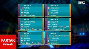 واکنش سرمربیان تیم های مطرح اروپایی به قرعه کشی یورو 2020
