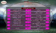 نتایج هفته بیست و سوم  لیگ برتر امیدهای تهران
